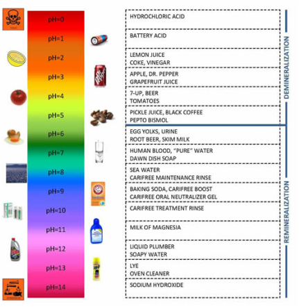 research on ph level of water Keep learning what causes ph levels to change in water what is a good ph level for drinking water what are some factors that affect the ph of water.